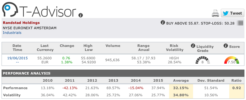 Randstad main figures in T-Advisor