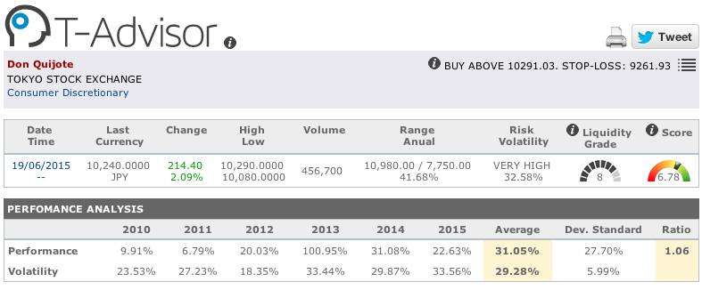Don Quijote main figures in T-Advisor