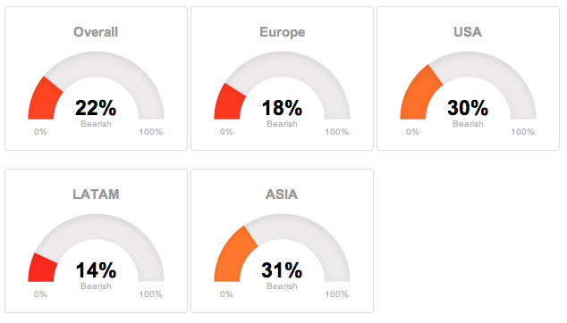 Regional global trends in T-Advisor