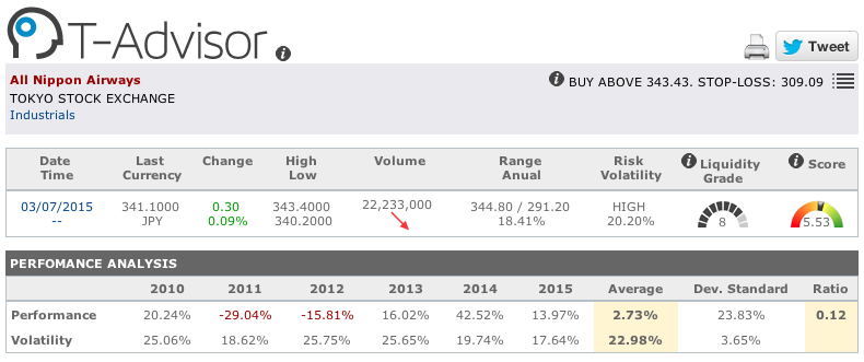 All Nippon Airlines main figures in T-Advisor