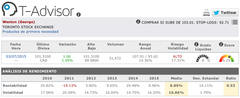 Datos principales de George Weston en T-Advisor
