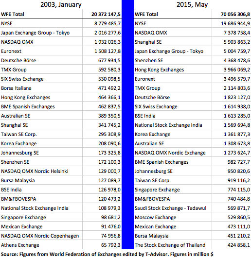 Ranking top 25 largest stock exchanges
