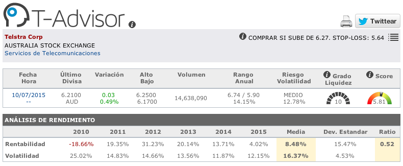 Datos principales de Telstra en T-Advisor