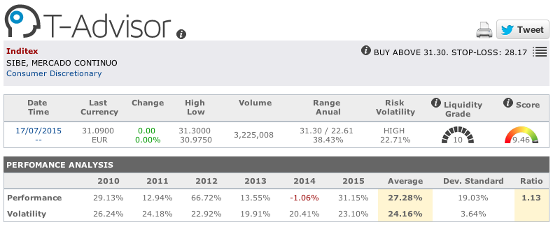 Inditex main figures in T-Advisor