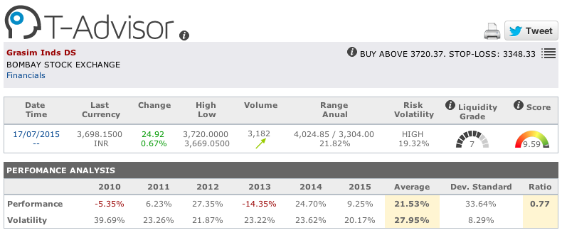 Grasim Industries main figures in T-Advisor