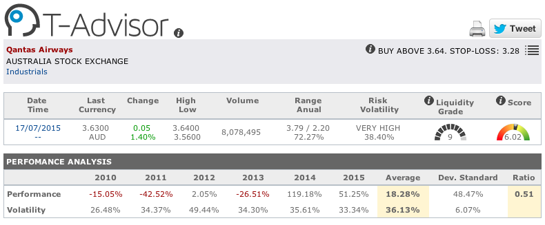 Qantas main figures in T-Advisor