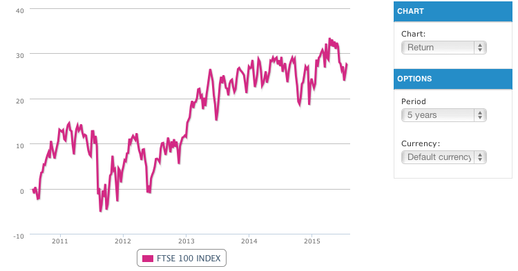 5-year return in FTSE 100