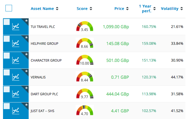 6 best companies in London Stock Exchange