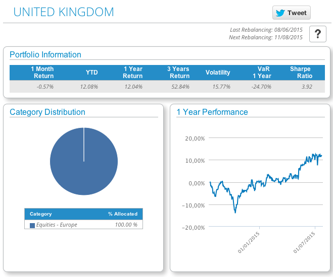 United Kingdom model portfolio in T-Advisor