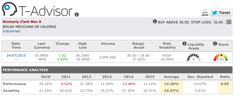 Kimberly Clark Mexico main figures in T-Advisor