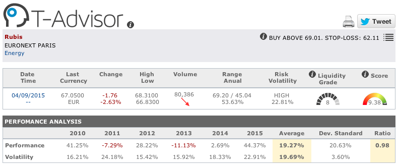 Rubis main figures in T-Advisor
