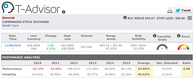 Genmab main figures in T-Advisor