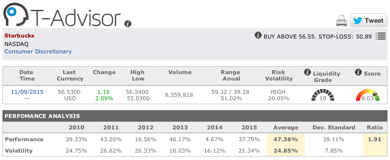 Starbucks main figures in T-Advisor