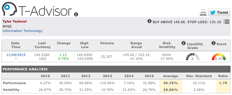 Tyler Technologies main figures in T-Advisor