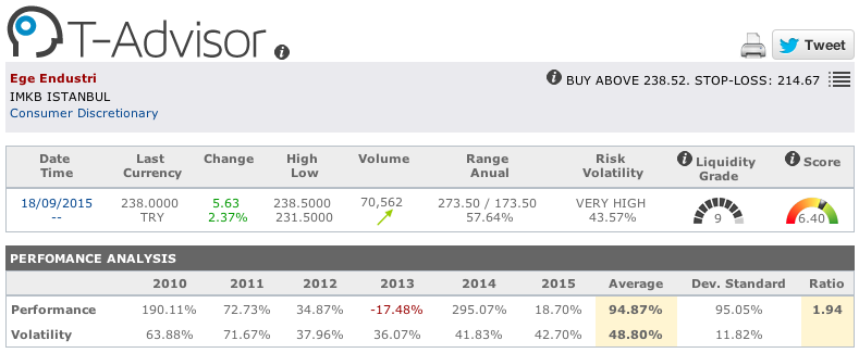 Ege Endustri main figures in T-Advisor