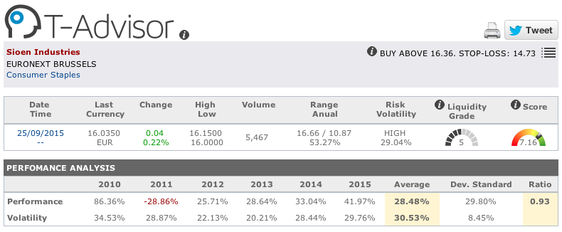 Sioen Industries main figures in T-Advisor