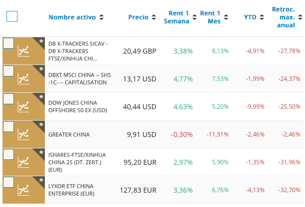 Resultados de ETF de China
