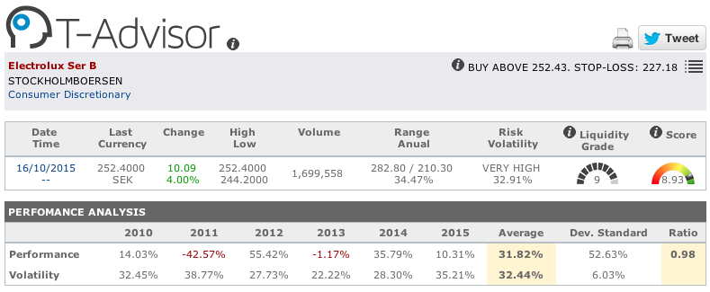 Electrolux main figures in T-Advisor