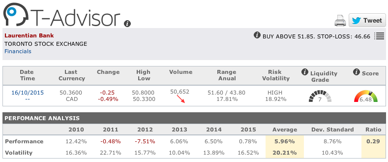 Laurentian Bank main figures in T-Advisor