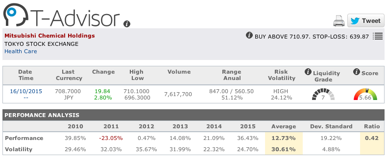 Mitsubishi Chemical main figures in T-advisor