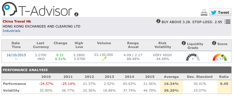 China Travel main figures in T-Advisor