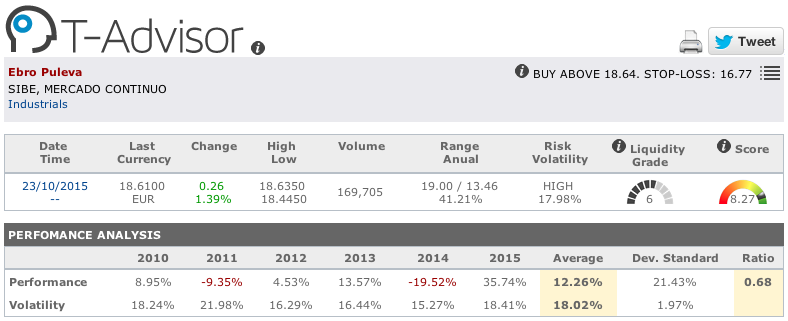 Ebro Foods main figures in T-Advisor
