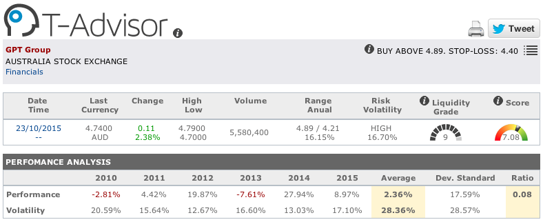 GPT Group main figures in T-Advisor