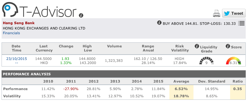 Hang Seng Bank main figures in T-Advisor