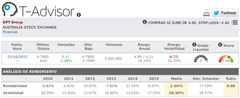 Datos principales de GPT Group en T-Advisor