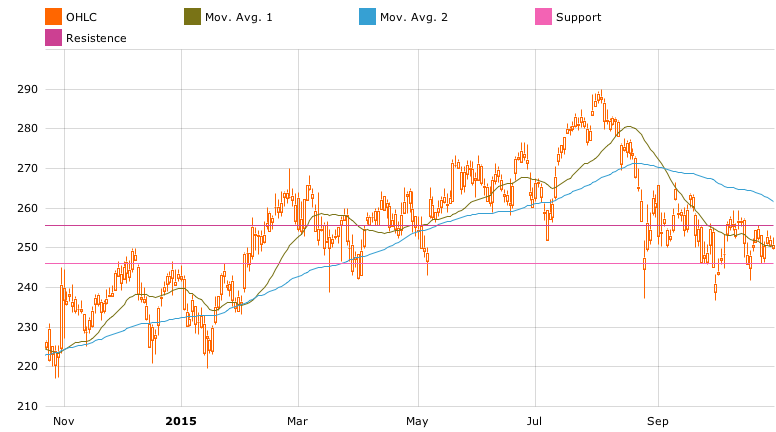 Chart with moving average in T-Advisor