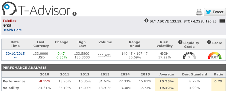 Teleflex main figures in T-Advisor