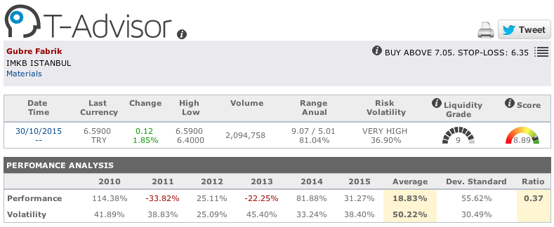 Gubre Fabrikalari main figures in T-Advisor