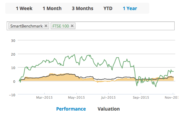 New improvements in T-Advisor: several benchmarks