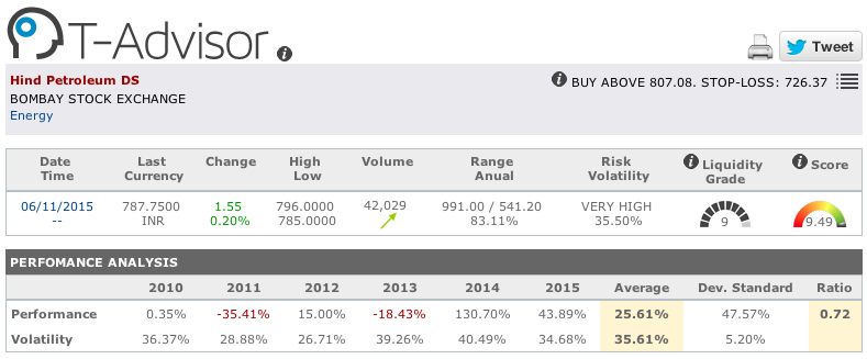 Hindustan Petroleum main figures in T-Advisor