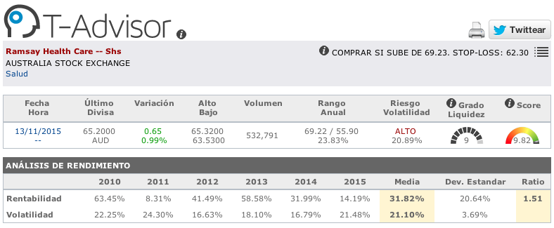 Datos principales de Ramsay Health Care en T-Advisor