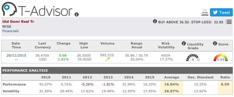 United Dominion Realty Trust main figures in T-Advisor