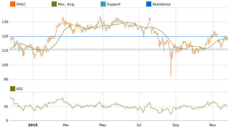 T-Advisor chart with RSI