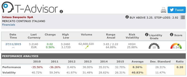 Intesa Sanpaolo main figures in T-Advisor