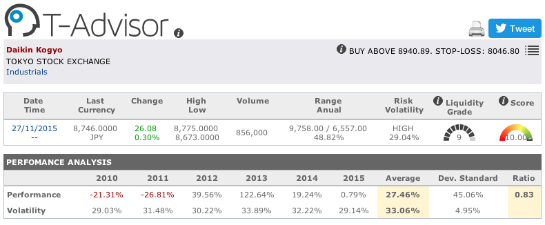 Daikin Kogyo main figures in T-Advisor