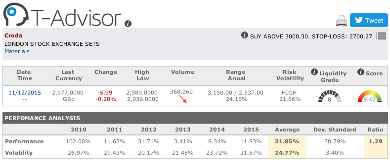 Croda main figures in T-Advisor