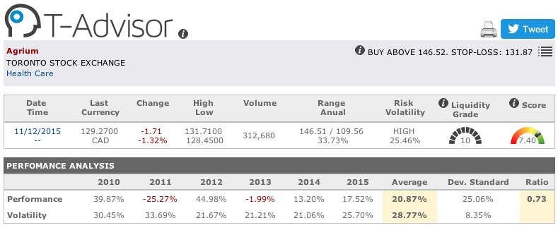 Agrium main figures in T-Advisor