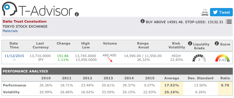 Daito Trust Construction main figures in T-Advisor