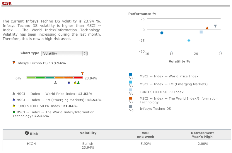 Infosys risk analysis in T-Advisor