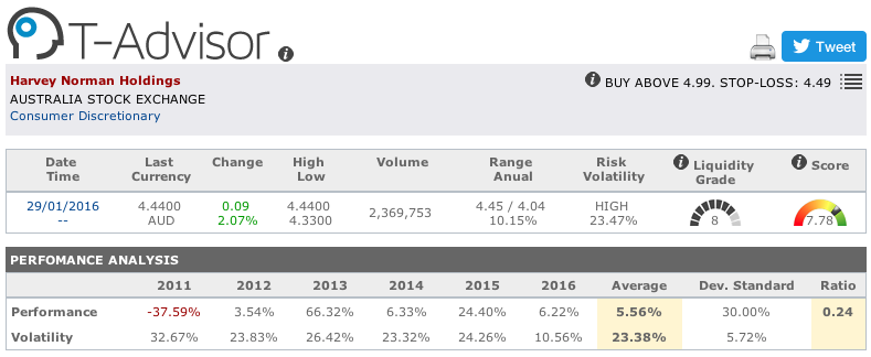Harvey Norman Holdings main figures in T-Advisor