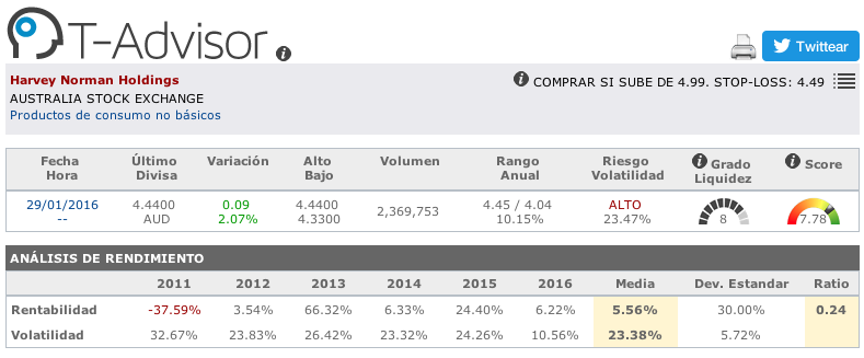 Datos principales de Harvey Norman Holdings en T-Advisor
