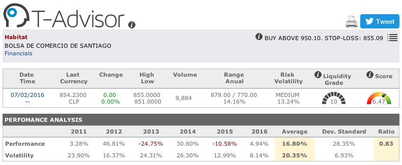 AFP Habitat main figures in T-Advisor