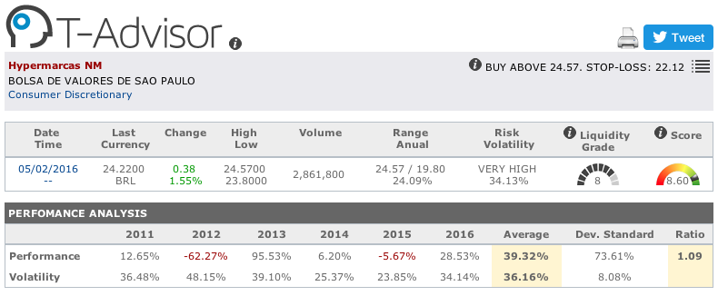 Hypermarcas main figures in T-Advisor