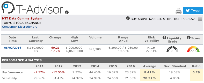 NTT Data main figures in T-Advisor