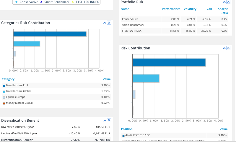 T-Advisor risk analysis screen