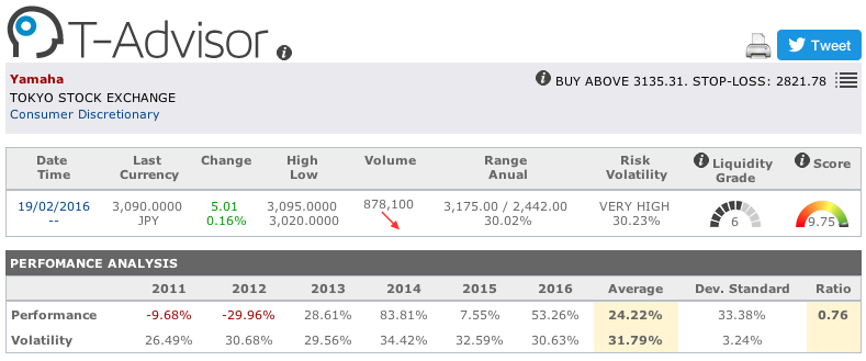 Yamaha main figures in T-Advisor